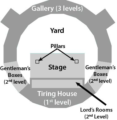 an analysis of the shakespeares organization and the plays in the globe theater The globe theatre was a theatre in london associated with and presented a three-month season of shakespeare's plays performed by a house company and by visiting.