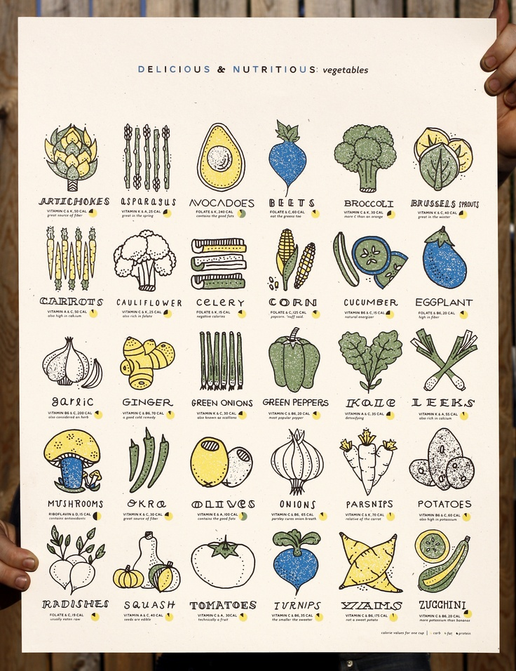 Veggie Kitchen Poster - looove this! Health benefits listed while looking cute at the same time!