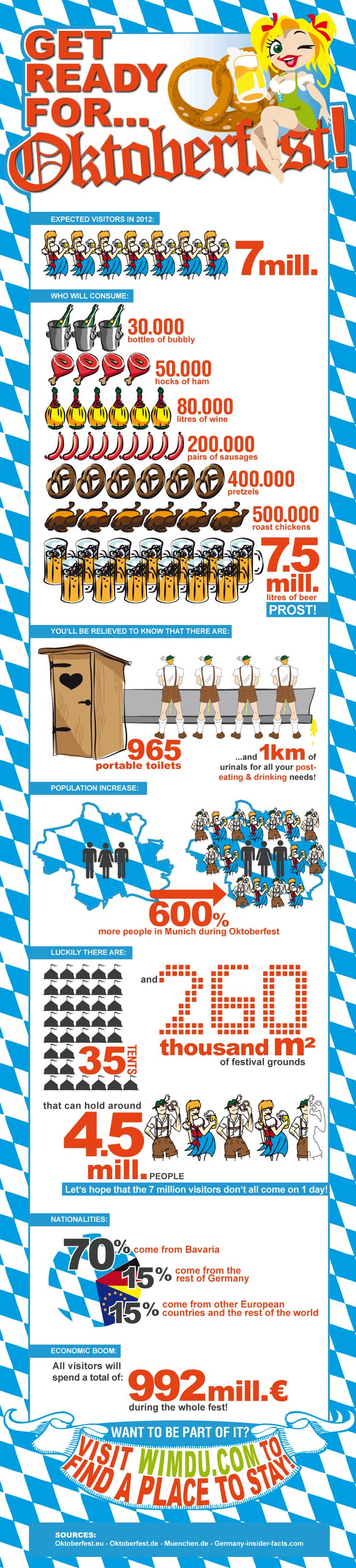 Wiesn Infographic
