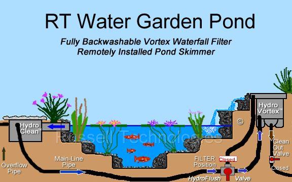 16 best man made ponds images on pinterest backyard for Koi pond overflow design