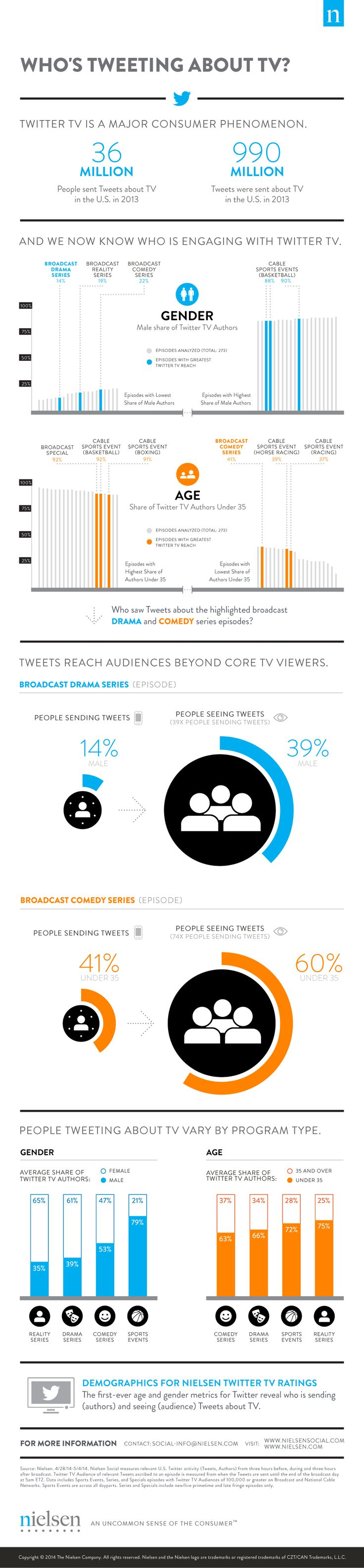 Who's tweeting about TV? - Nielsen Social