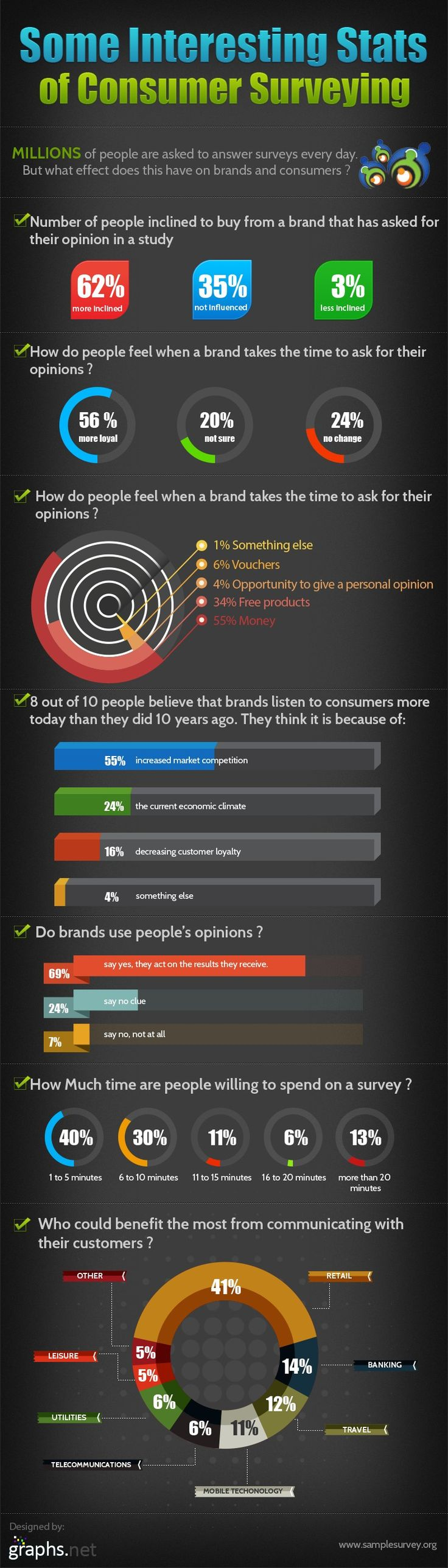 #Consumer #Surveys: Why are they Effective for #Business? #infographic