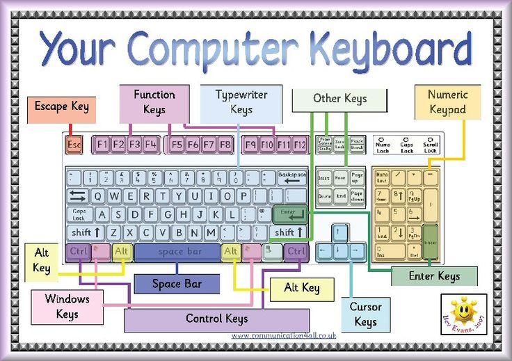 ICT posters