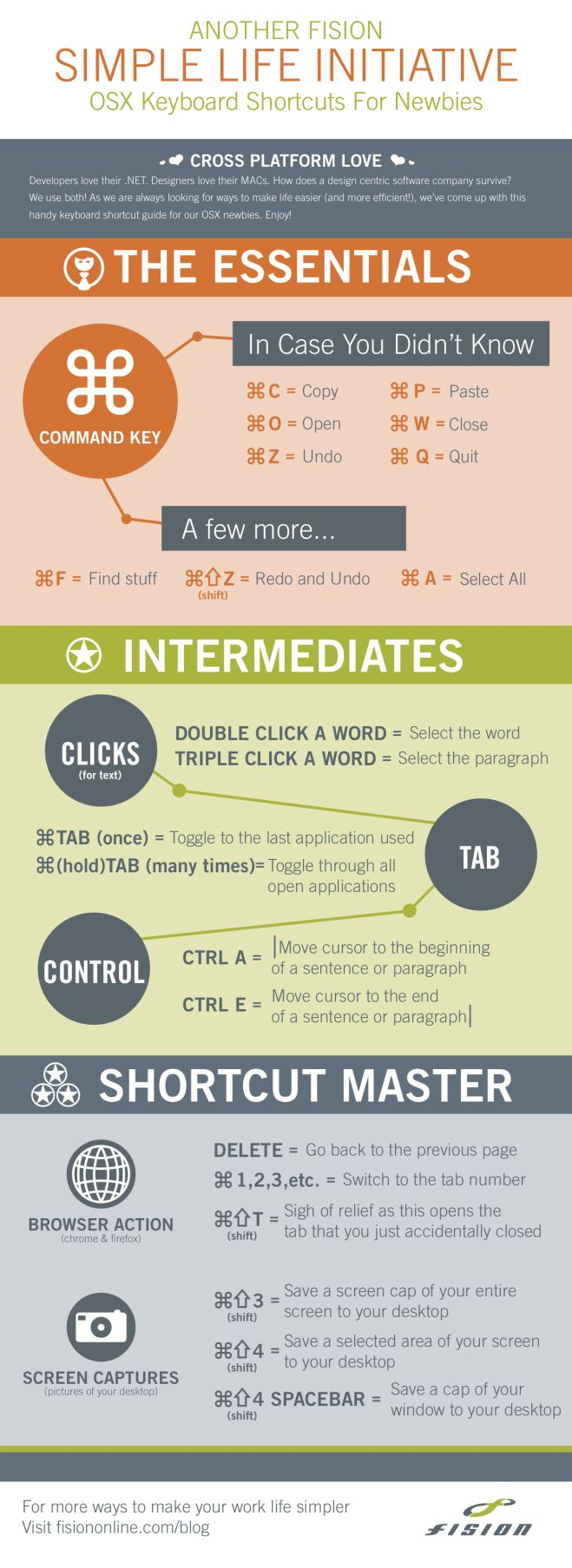 Keyboard Shortcuts for OSX Newbies #Infographic - #computer #mac #laptop