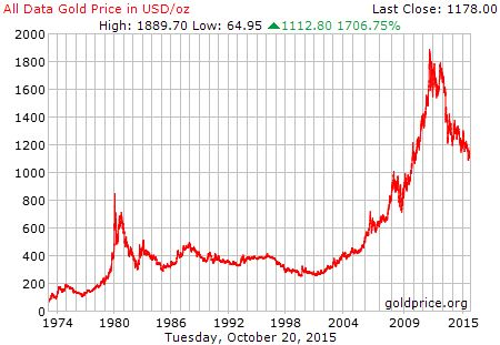 All data gold price