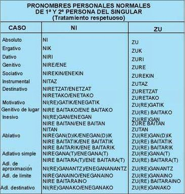 Gramática del euskera. El sintagma nominal  Componentes del sintagma nominal Los elementos que podemos encontrar dentro del sintagma nominal...