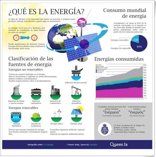 """""""¿Qué es la energía?"""" (Infografía de Ciencias Naturales de Primaria)"""