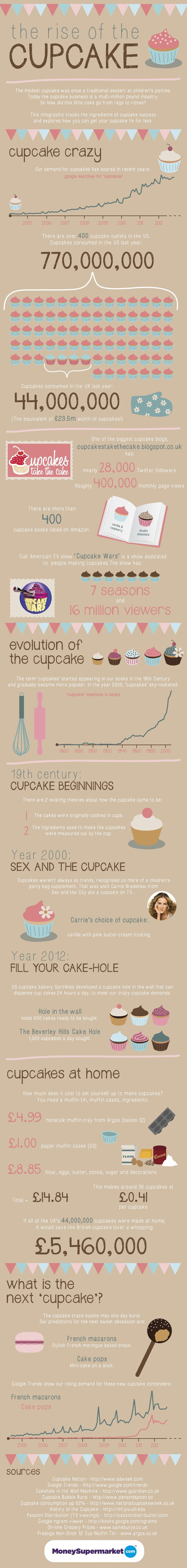 The Rise of the Cupcake (Infographic) - IdealBite