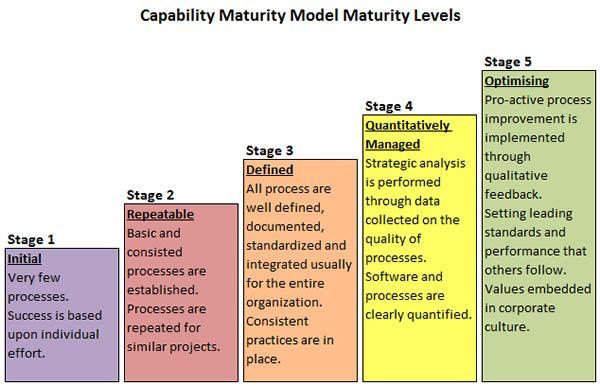 Capability Maturity Model | Handig | Pinterest