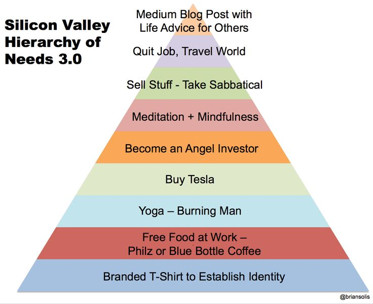 "Maslov's famous Hierarchy of Needs, simply called, ""Silicon Valley Hierarchy of Needs."""