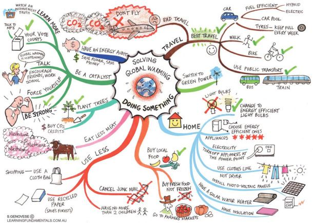 Mind maps. Different types. This one is about Global Warming and our choice.