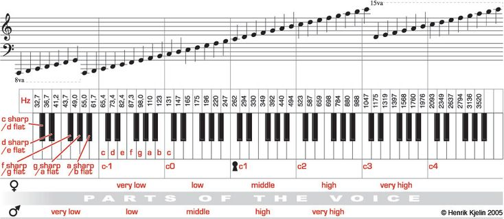 Complete Piano Notes Chart