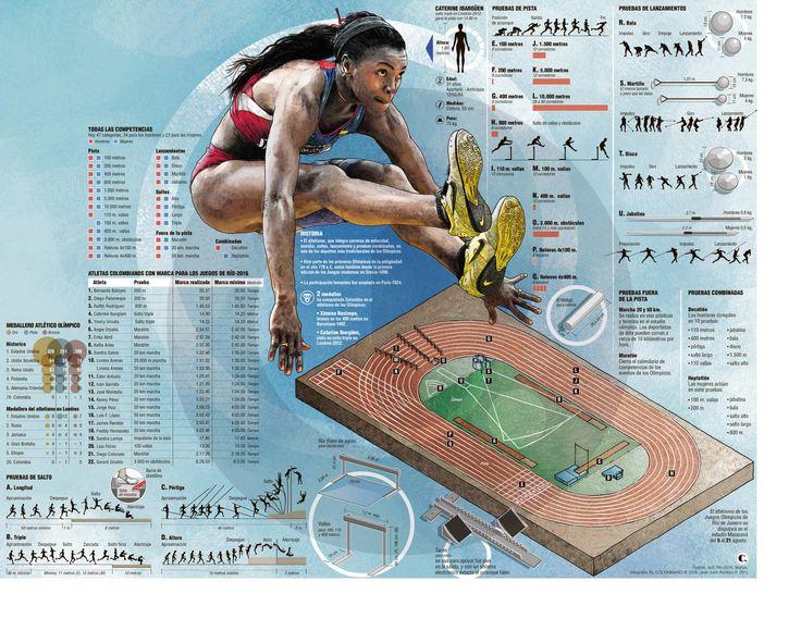 Juegos Olímpicos: atletismo colombiano quiere mejorar su historial