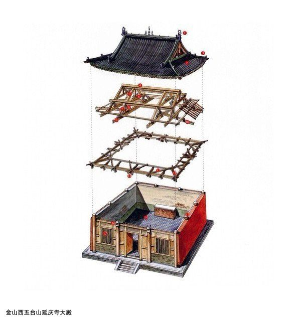 Chinese architecture exploded perspective / 李乾朗. Sumatoria de capas en la estructura del techo.