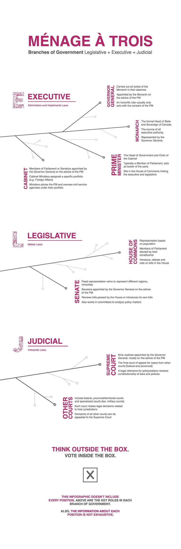 Sajdeep Soomal - Series of Infographics for Apathy is Boring about Canada's parliamentary democracy. | #Cdnpoli