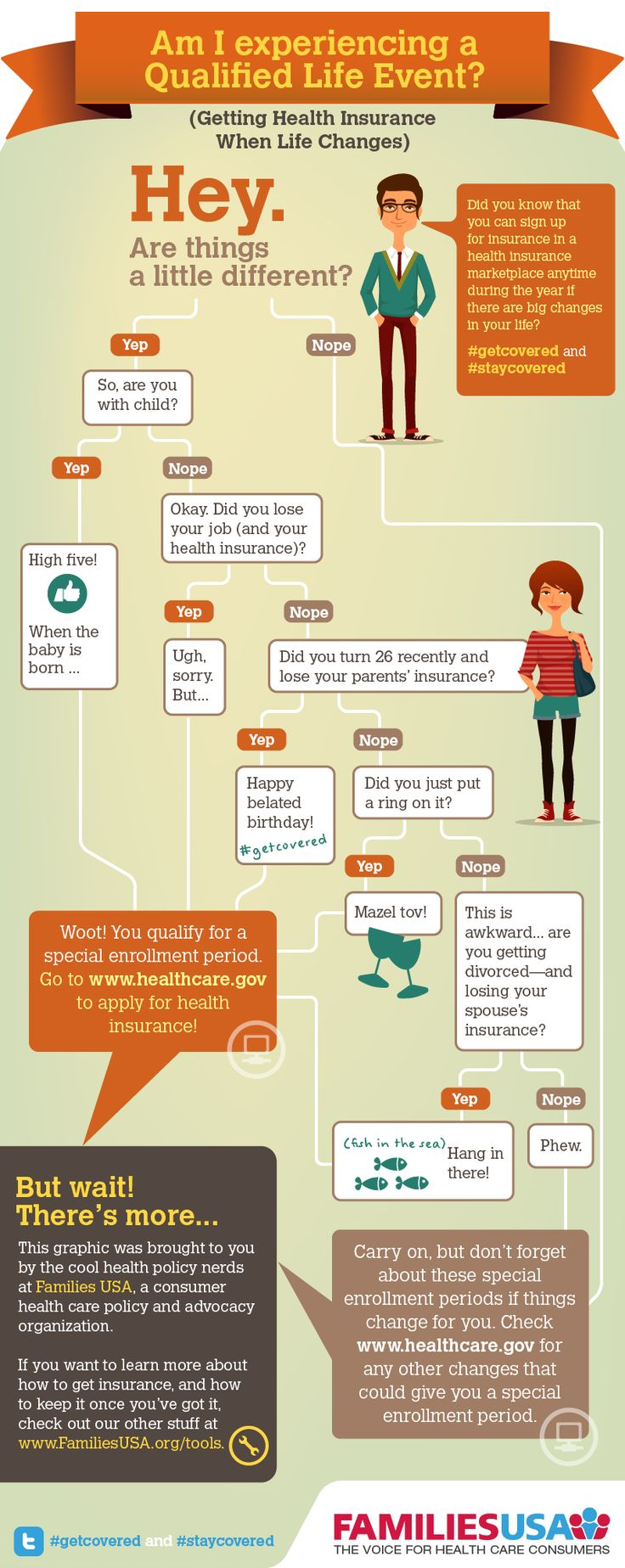 Am you experiencing a qualified life event (which qualifies you for an Obamacare special enrollment period)?   Nice graphic from Families USA