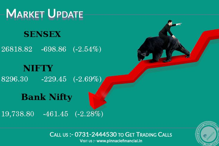 #ClosingBell: Indian #Equity benchmarks #Sensex and #Nifty50 plunged over 700 points on Friday. the 30-share #Sensex was trading over 701.08 points lower, while the 50-share Nifty50 index was trading below 8,300 level.  The #Nifty ended below 8300 for first time in four months. The #Nifty is down 229.45 points or 2.7 percent at 8296.30 and the #Sensex is down 698.86 points or 2.5 percent at 26818.82. About 492 shares have advanced, 2196 shares declined, and 143 shares are unchanged