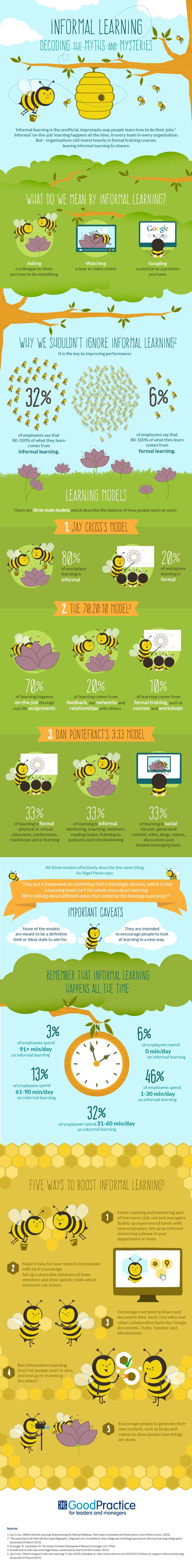 Myths and Mysteries of Informal Learning Infographic - e-Learning Infographics