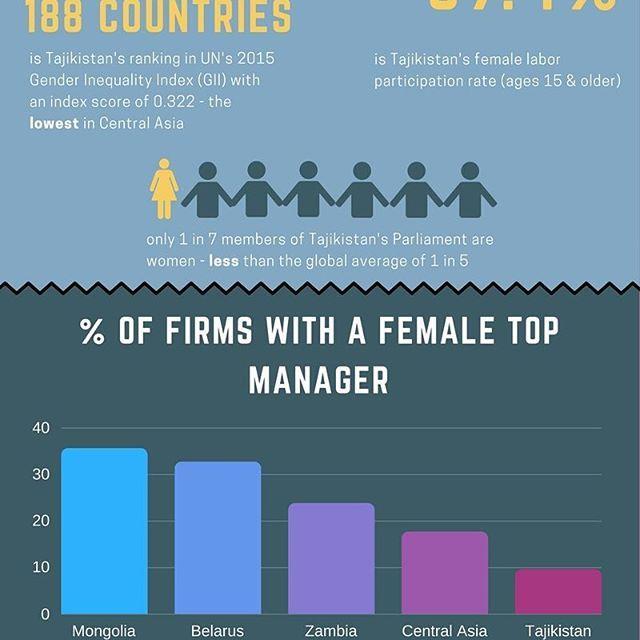 Infographic: critical importance of #gender #empowerment for #Tajikistan.  #TajRupt #NGO #infographic #equality #feminism #development #women #Таджикистан #равенство #равноправие #развитие #женщины