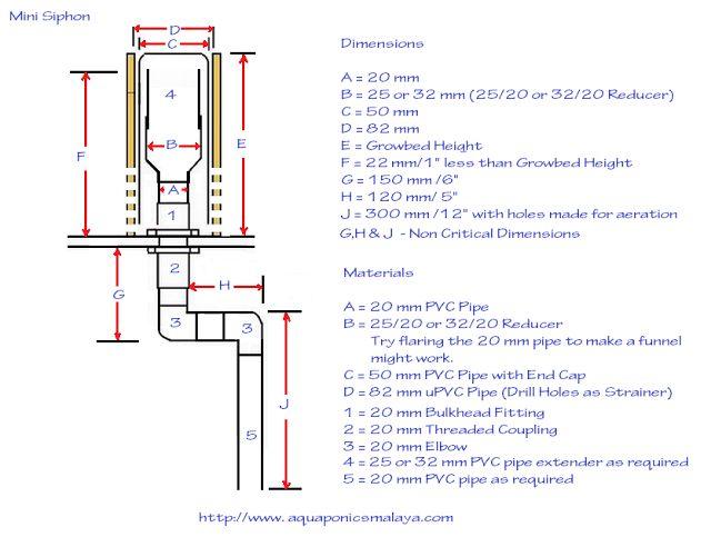 Aquaponics System Plans Diy Aquaponics Syphon