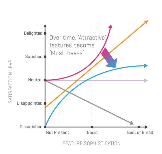 15 best kano model images on pinterest lean six sigma for Product service design
