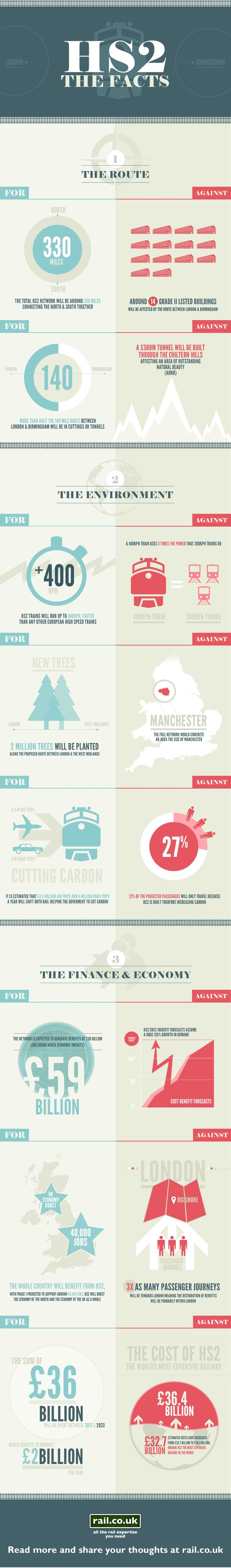 HS2 The Facts | Rail.co.uk