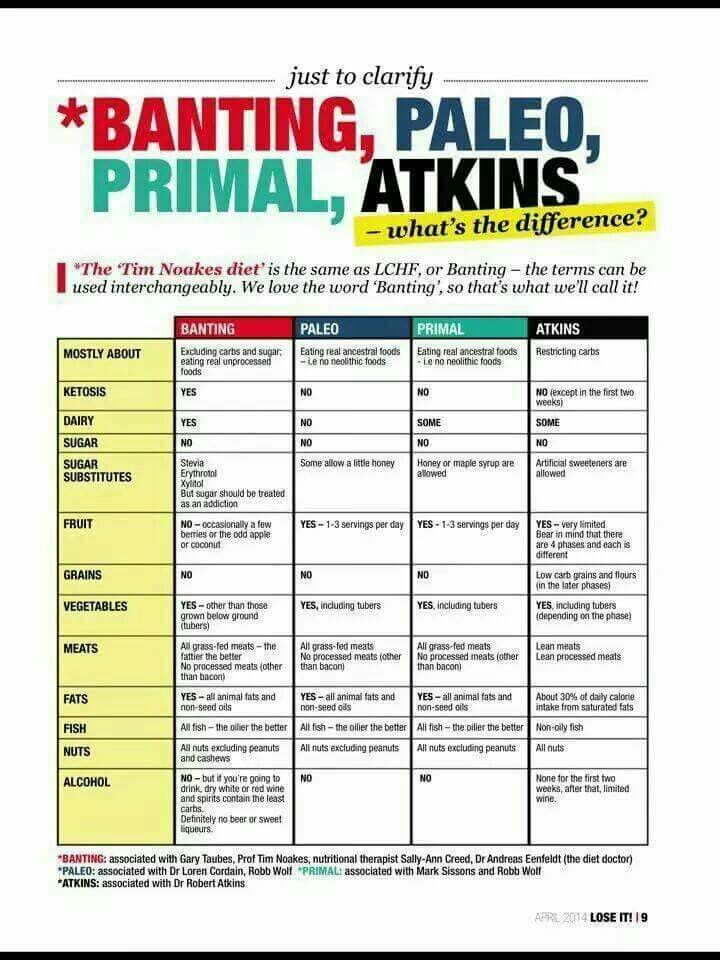 Differences Paleo vs Atkins | low carb recipes | Pinterest ...