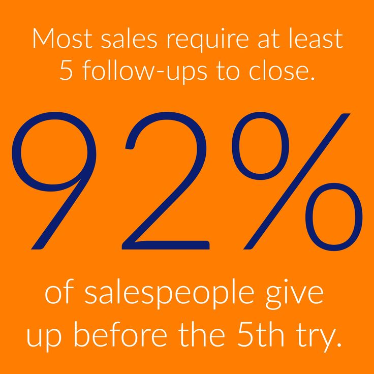 Most sales require at least 5 follow ups to close. 92% of sales reps stop before the 5th try.