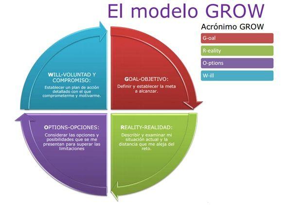 Una herramienta del coaching; el modelo GROW.   SEFAC - Blogs
