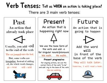 Anchor chart for introducing or working with verb tenses. Illustrates past, present/present progressive, future