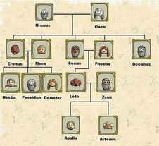 Dthompson - Zeus family tree.jpg