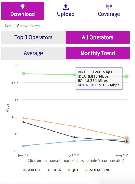 Reliance Jio Tops TRAI's My Speed Chart For the Seventh Consecutive Time; Registered Average Speed of...While the tariff plan war is still on between Reliance Jio and incumbent telecom operators, the newcomer is silently dominating the Trai's My Speed monthly data report. In Reliance Jio's nascent stages or to be precise exactly a year ago, the operator was under tremendous pressure due to poor LTE speed claims from the customers.  However, since the start of this year, Trai's MySpeed portal…