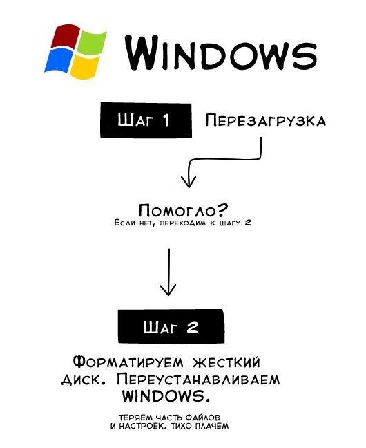 Коротко о проблемах с Windows