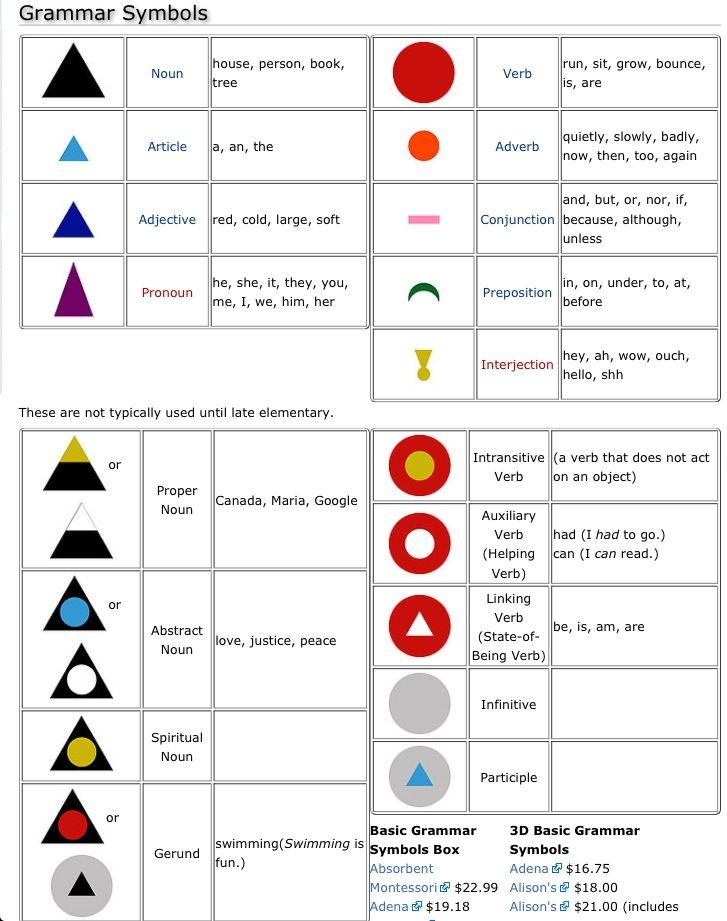 Main elementary grammar symbols (up top) followed by the advanced grammar symbols that are introduced in upper elementary after the initial 9 are mastered #montessori
