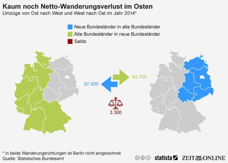 Infografik: Weniger Abwanderung in den Westen   Statista