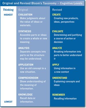Bloom's Taxonomy of Education Essay Sample