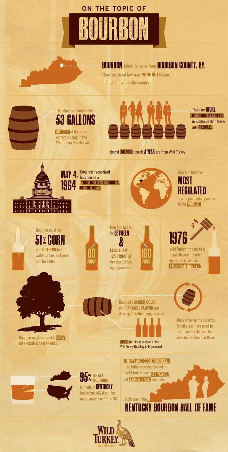 How #bourbon Is made - Discover more in this #infographic - http://www.finedininglovers.com/blog/food-drinks/how-bourbon-is-made-infographic/