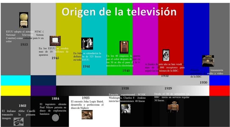 Día mundial de la televisión.   Los inicios