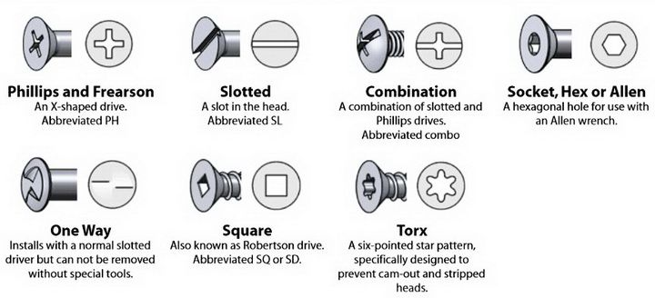 Screw and Bolt Drive Types – Identification Chart Phillips, Frearson, Slotted, Combination, Socket, Hex, Allen, One Way, Square, Torx Drives