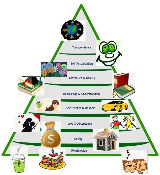 maslows hierarchy of needs in my Thanks for the a2a, jesse maslow is a personality theorist near and dear to my heart i will answer your question about the accuracy of his hierarchy of needs from 2 different perspectives first, the hierarchy: according to maslow, people w.