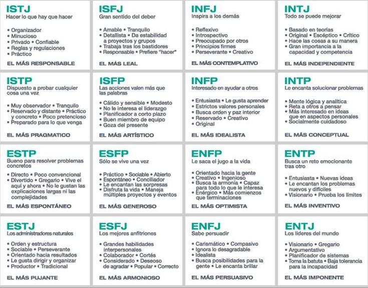 Psicología al alcance de todos: Test MBTI