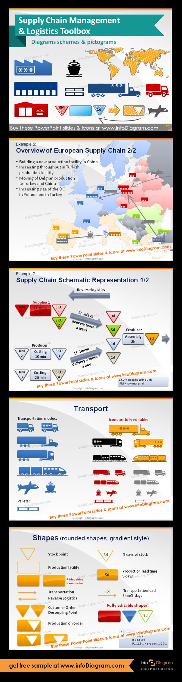 Supply Chain and Logistics schema diagrams & pictogram icons - editable graphical elements for PowerPoint. Fully adaptable vector shapes (color, filling, size). Overview of a European Supply Chain. Supply Chain Schematic Representation with a supplier, two producers, reduction of WIP ( reverse logistics, SKU - stock keeping unit, RM - raw material, WIP - work in process). Transport icons, gradient shapes.