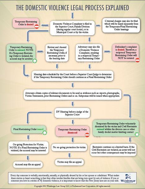 Restraining order hakkında Pinterestu0027teki en iyi 20+ fikir Aile - restraining order form