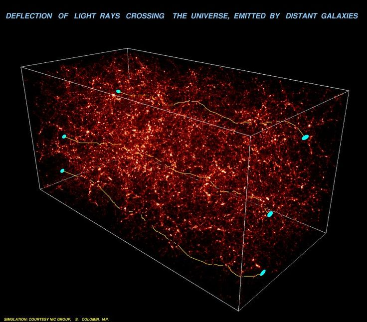 Is the distant universe really what it appears to be? Astronomers hope not. Intervening dark matter, which is normally invisible, might show its presence by distorting images originating in the distant universe, much the way an old window distorts images originating on the other side. The above computer generated simulation image shows how dark matter, shown in red, distorts the light path from and apparent shape of distant galaxies, depicted in blue.