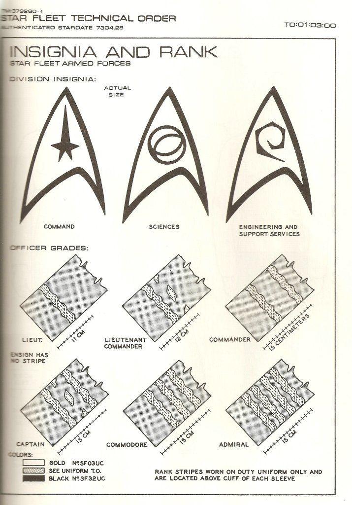 He aquí los patrones de los uniformes de Star trek La Serie Original: 1. Uniforme femenino; 2. Patrones del uniforme femenino; 3. Pasos a seguir a la hora de armar el vestido; 4. Patrones de la...