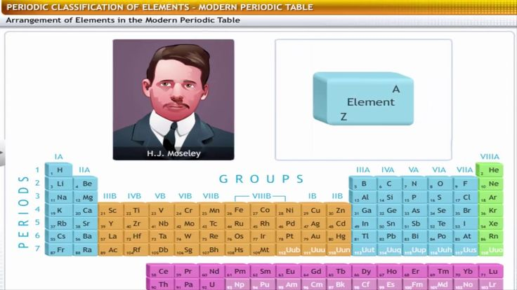 Pin by bhupinder kumar on ICSE Class 9 Biology   Five Kingdom - new modern periodic table elements arranged according