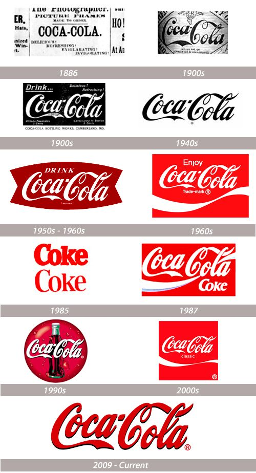 Coca-cola logo history; The coca cola logo has changed alot throughout history. Although it has been redesigned a number of times, a similar style of text is used and this is the focus throughout the logos. At first the logo was produced in black and white which is still effective but not as eye-catching as the others that use a bright red colour. I like the most recent logo as I think it stands out the most without there being too much colour and detail.