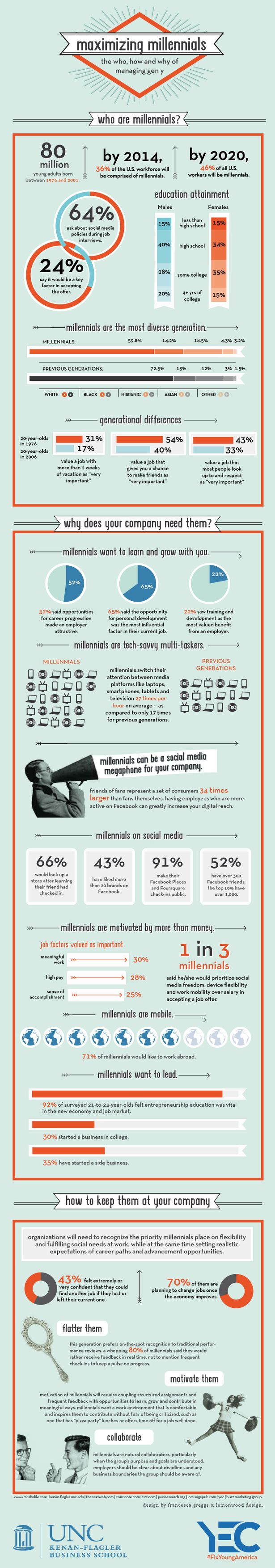 Maximizing the impact of Generation Y in the workforce: Infographic | Econsultancy