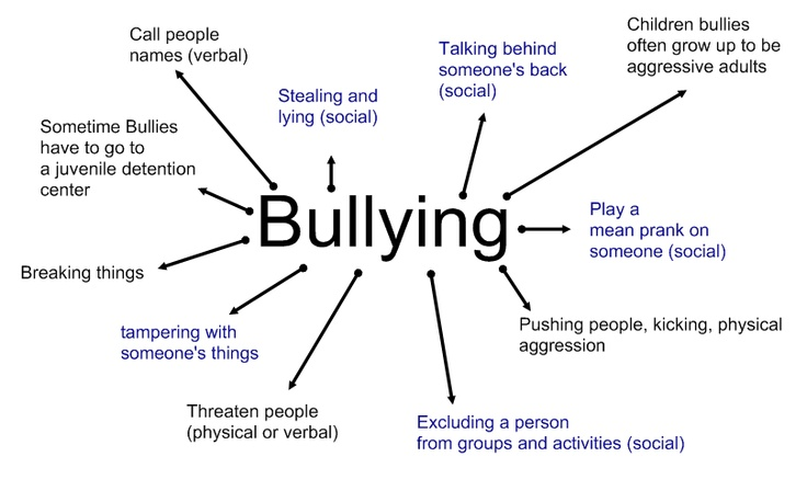 bullying in todays society essay Negative effects, children, adolescents - bullying in today's society.