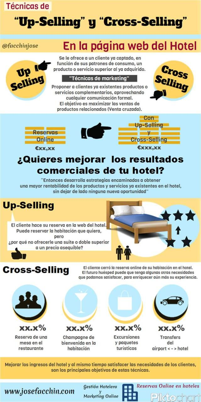 Técnicas de Up-Selling y Cross-Selling en la página web del Hotel #infografia #hotelmanagement #hotels